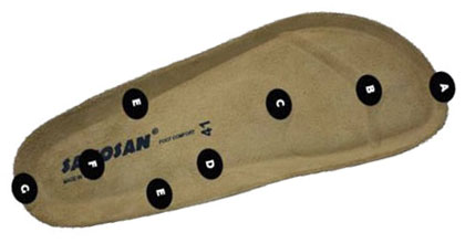 Find out more about the Amazing Sanosan Comfort Footbed